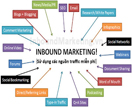 Outbound Marketing và Inbound Marketing