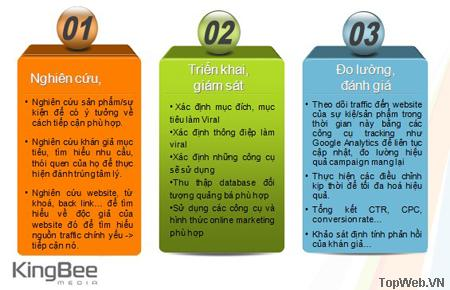 Internet Viral Marketing từ A tới Z (phần 2)
