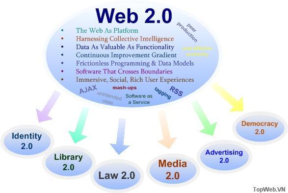 Thiết kế mẫu và mô hình kinh doanh cho các thế hệ tiếp theo của phần mềm