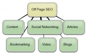 Những yếu tố của SEO OFF PAGE - OFF PAGE SEO